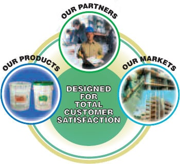 Concrete Restoration Products & Markets