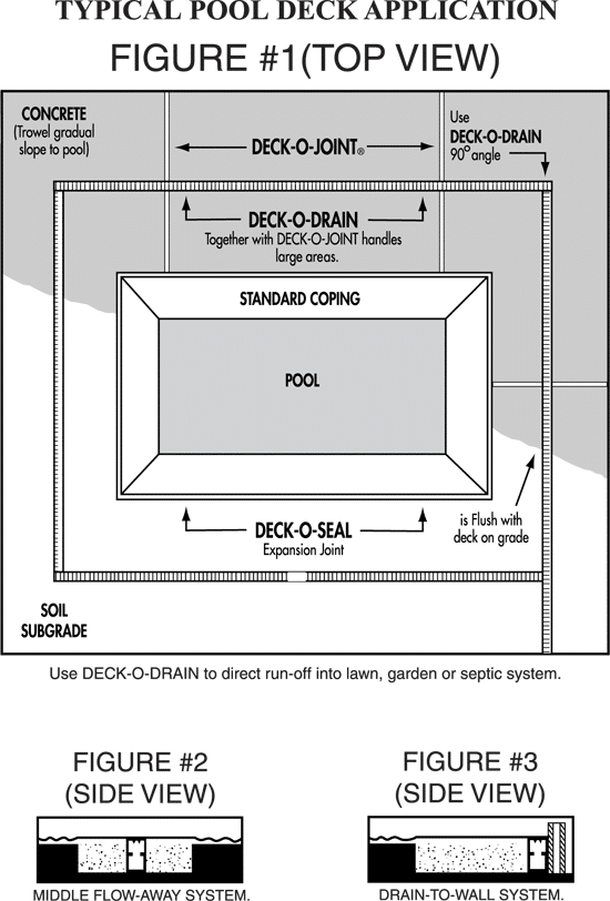 Deck-O-Drain Typical Pool Deck Application