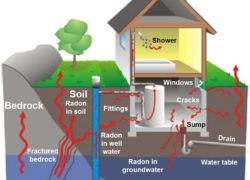 Protect your structure from harmful Radon